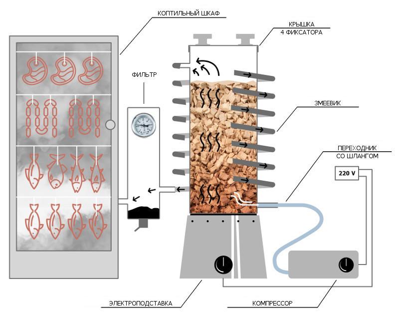 Коптильня холодного копчения генератор